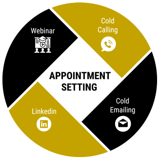 B2B Appointment Setting Services